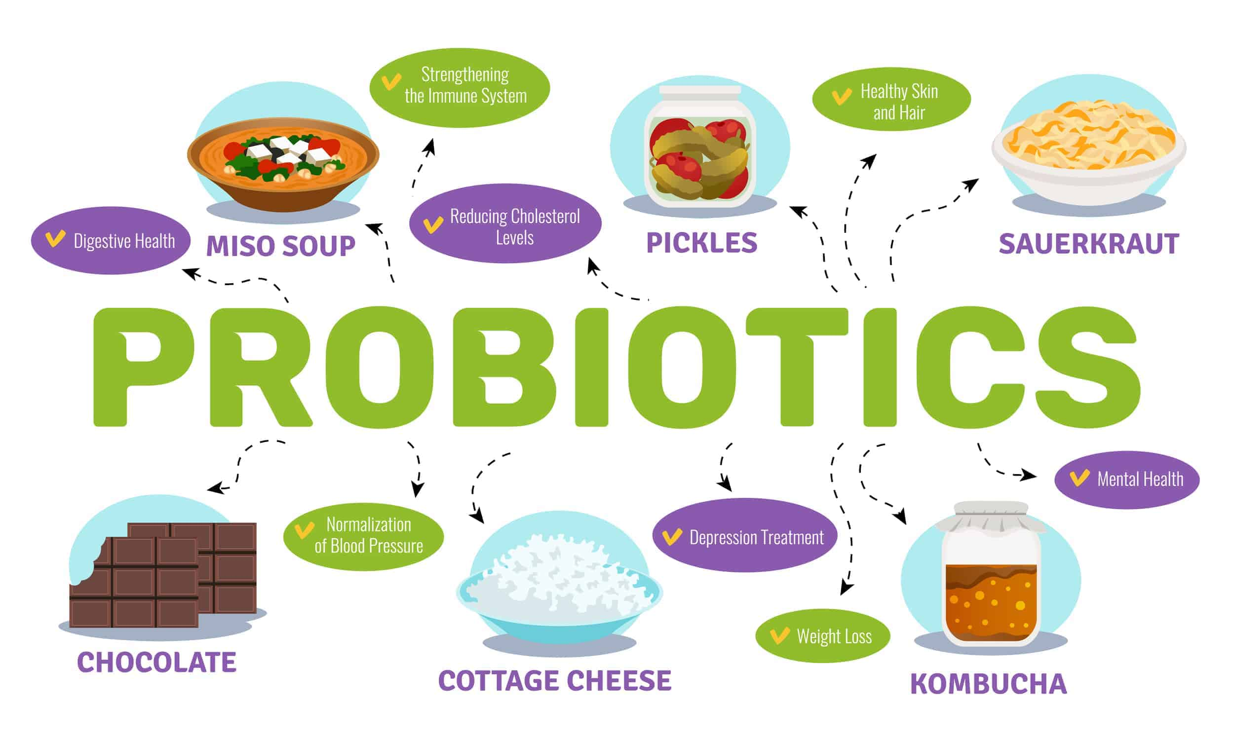 what is the best time to take probiotics